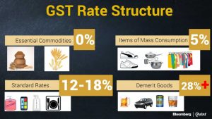 GST rates classification
