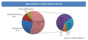 Indian Logistics share by type